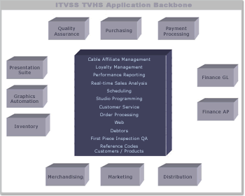 ITVSS Application Backbone